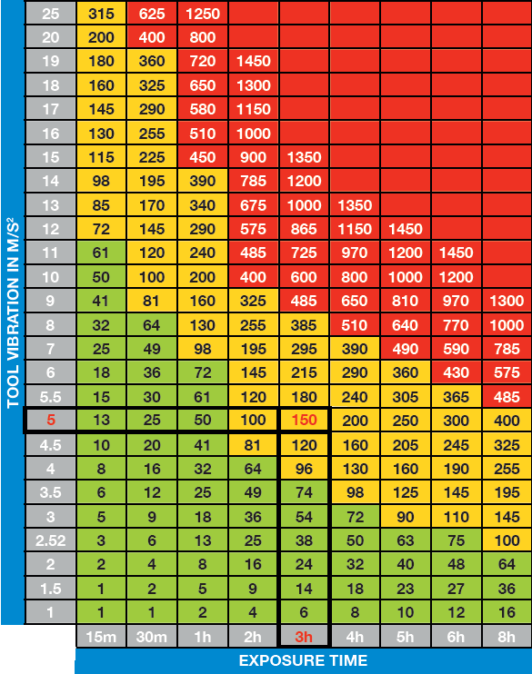 Chart showing tool vibration and exposure time