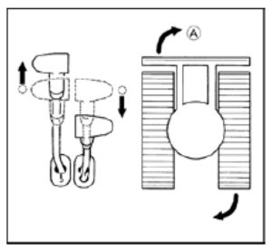 Figure showing the position of the drive levers in order to turn the excavator on the spot