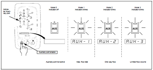 Figure showing the modes of operation for the auxiliary port connector