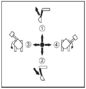 Figure showing the functions of the left control lever